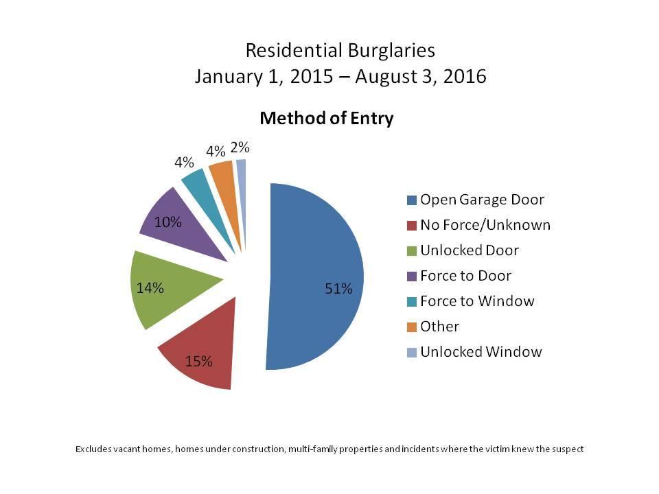 Residential Burglaries pie chart